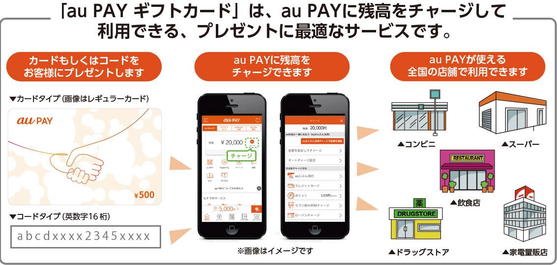 「au PAY ギフトカード」は、au PAYに残高をチャージして利用できる、プレゼントに最適なサービスです。
