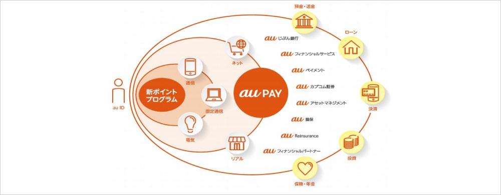 「au PAY プリペイドカード(au WALLET プリペイドカード)」の発行